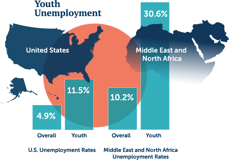 Youth unemployment in Mid-East and North Africa is more than 30%