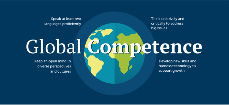 Graphic of the 4 elements of global competence: speaking foreign languages, creative thinking to address global issues, open minds, and new skills to harness technology and support growth